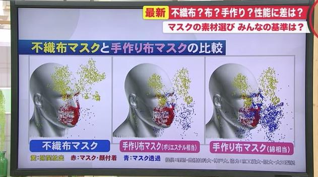札幌市「不織布マスク以外のマスクはマスクではない!感染者が出た場合、濃厚接触者と考える」  [256556981]->画像>8枚